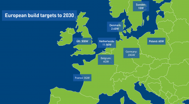 European targets for offshore wind power